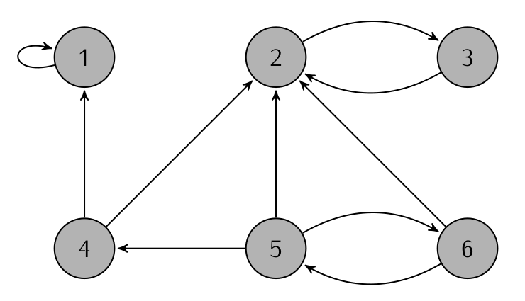 Graph for Task 1